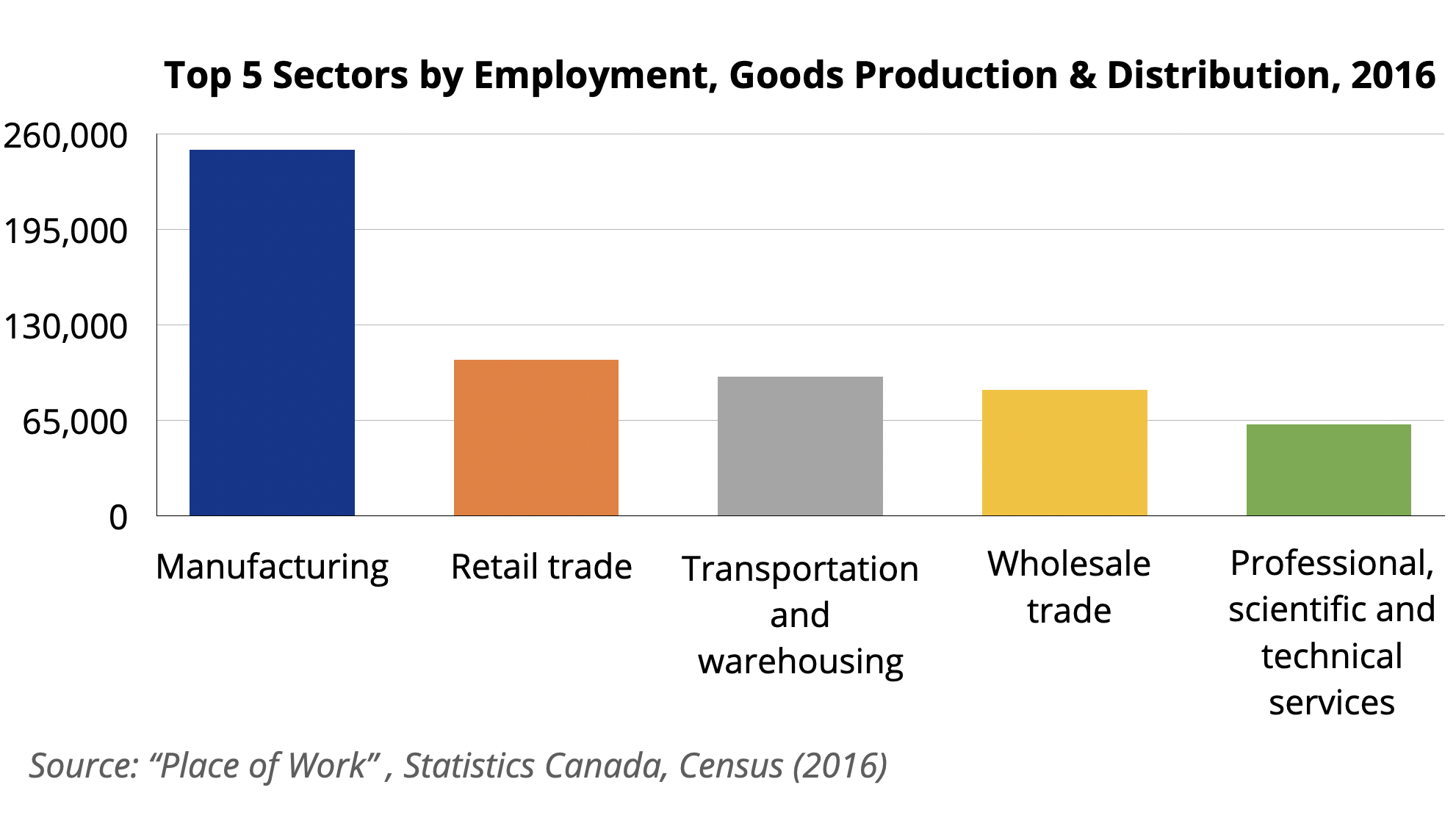 Goods Production and Distribution Graph