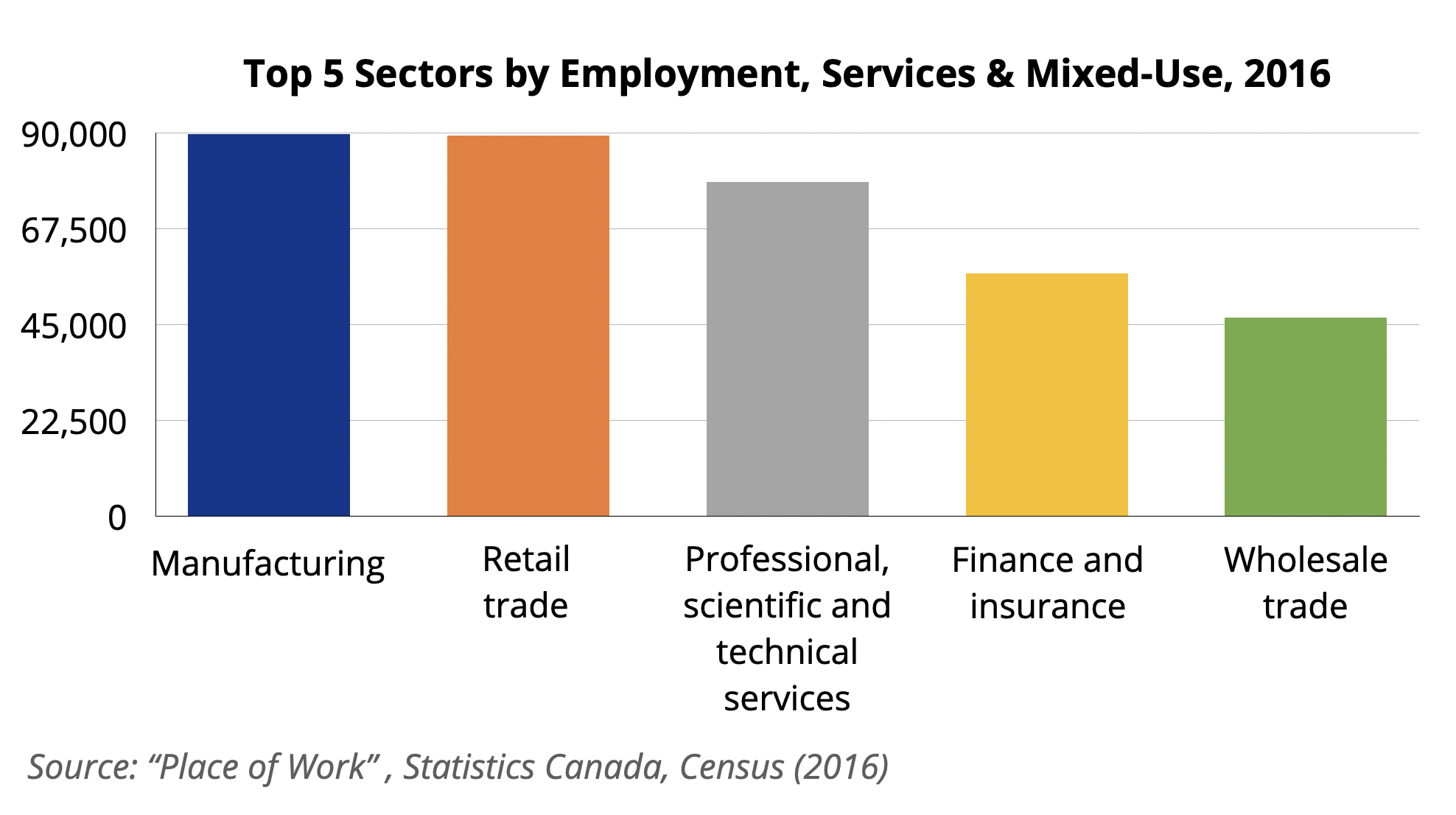 Services and Mixed Use Graph